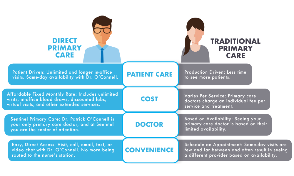 Sentinel Direct Primary Care vs Traditional Primary Care